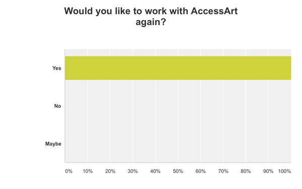 The AccessArt, 40 Artist Educator, Evaluation Space