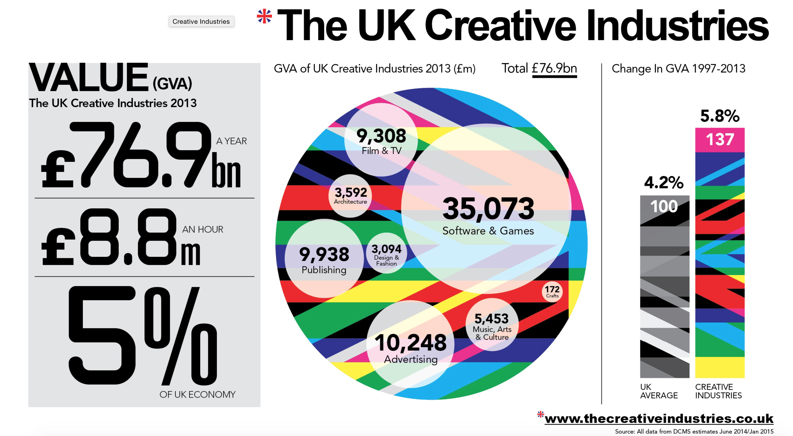 The Value of the UK Creative Industries