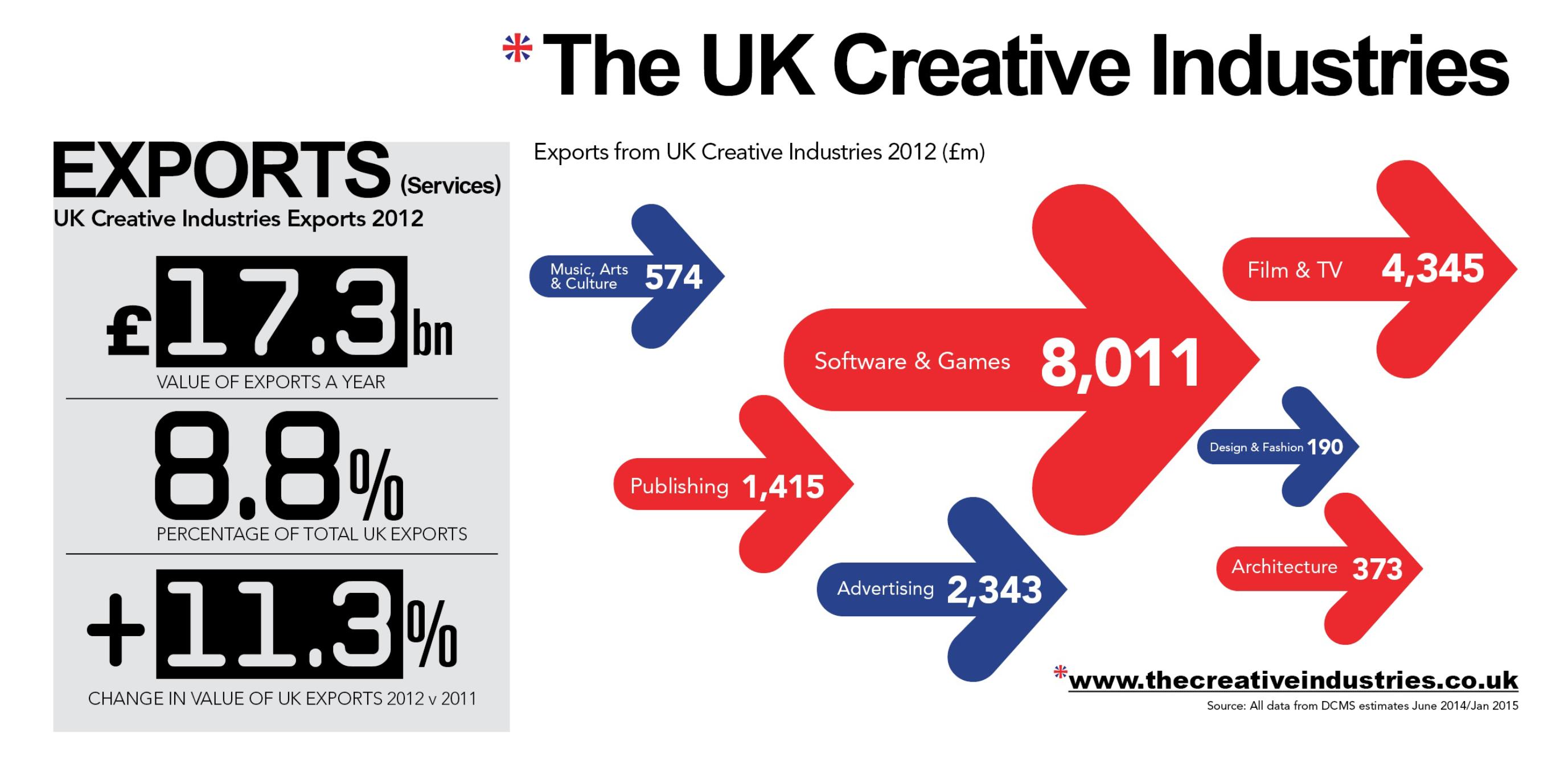 UK Creative Industries Exports