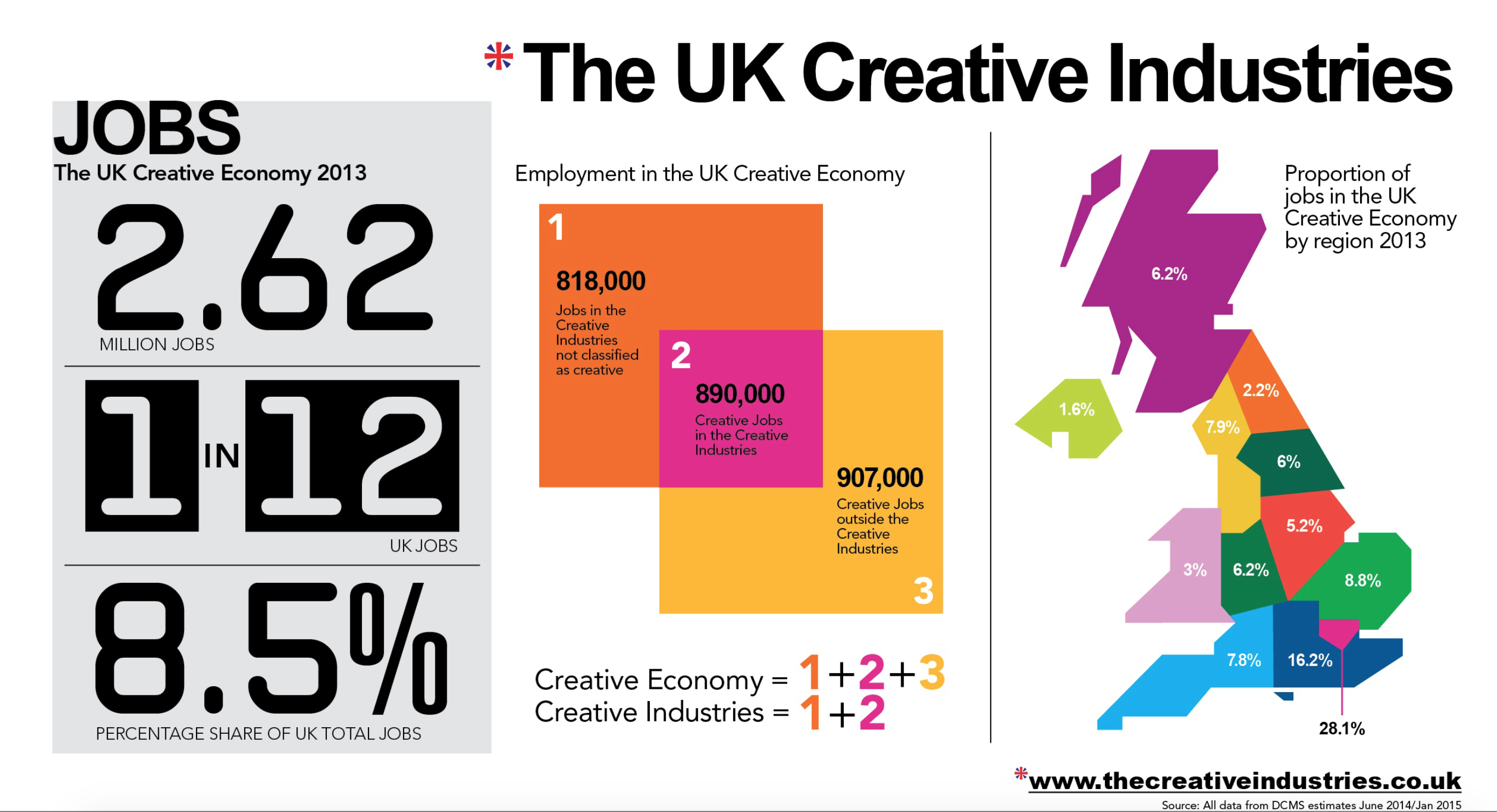 Jobs in the UK Creative Industries